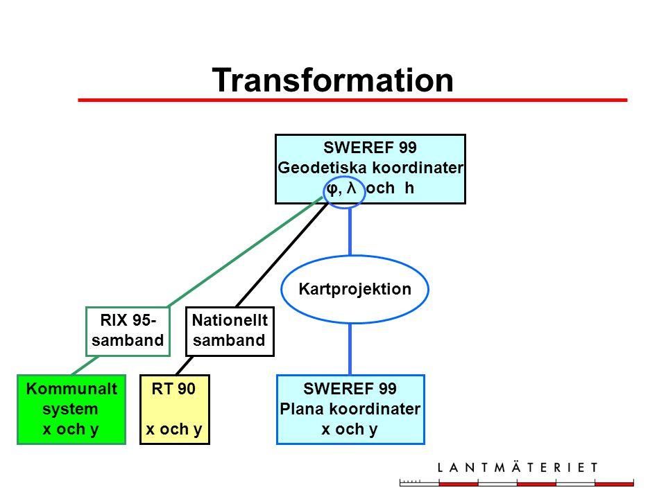 Kommunalt system x och y RT 90 x och y SWEREF 99 Geodetiska koordinater φ, λ och h SWEREF 99 Plana koordinater x och y Kartprojektion RIX 95- samband