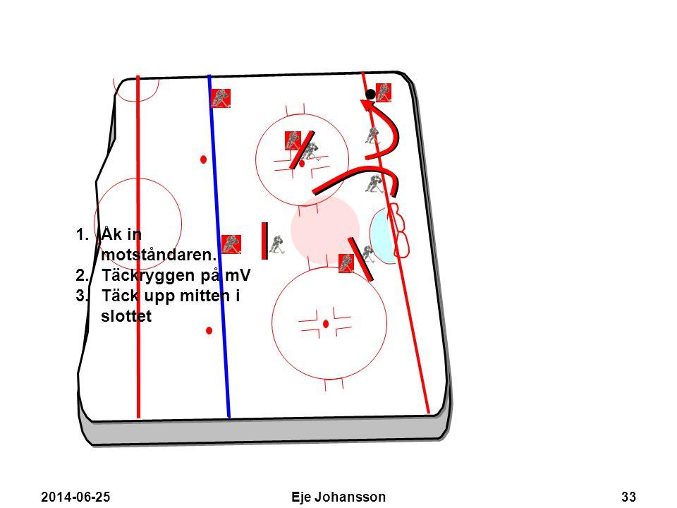 2014-06-25Eje Johansson33 1.Åk in motståndaren. 2.Täckryggen på mV 3.Täck upp mitten i slottet