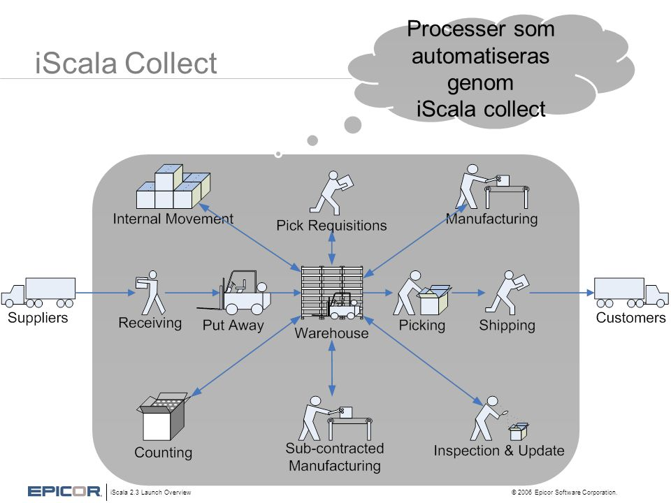 iScala 2.3 Launch Overview © 2006 Epicor Software Corporation. iScala Collect Processer som automatiseras genom iScala collect