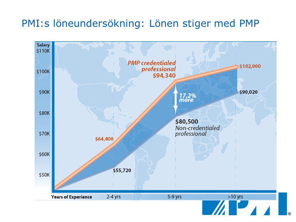 PMI:s löneundersökning: Lönen stiger med PMP