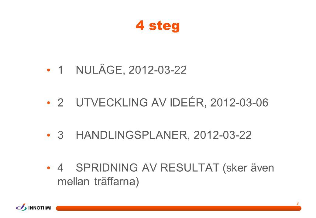 2 4 steg • 1NULÄGE, 2012-03-22 • 2UTVECKLING AV IDEÉR, 2012-03-06 • 3 HANDLINGSPLANER, 2012-03-22 • 4SPRIDNING AV RESULTAT (sker även mellan träffarna