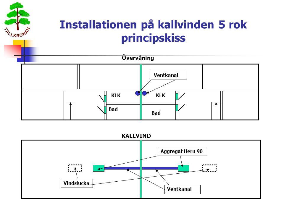 Installationen på kallvinden 5 rok principskiss KLK Bad KLK Bad KALLVIND Övervåning Aggregat Heru 90 Vindslucka Ventkanal