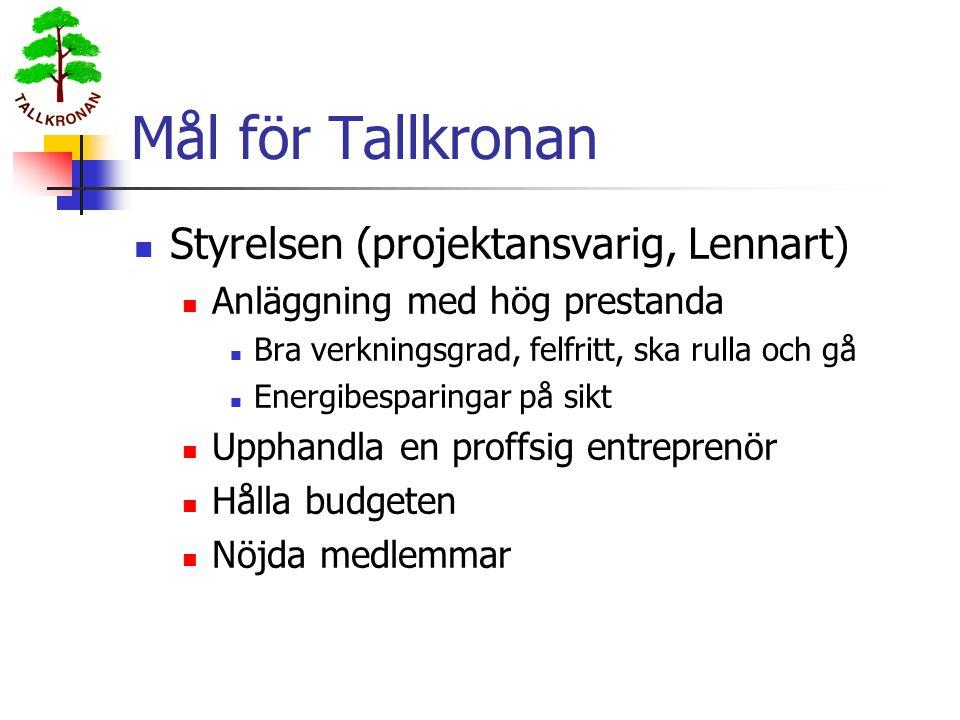 Mål för Tallkronan  Styrelsen (projektansvarig, Lennart)  Anläggning med hög prestanda  Bra verkningsgrad, felfritt, ska rulla och gå  Energibespa