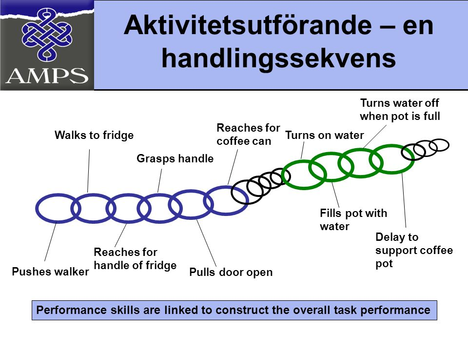 Aktivitetsutförande – en handlingssekvens Walks to fridge Pushes walker Reaches for handle of fridge Grasps handle Pulls door open Reaches for coffee can Fills pot with water Turns on water Turns water off when pot is full Delay to support coffee pot Performance skills are linked to construct the overall task performance