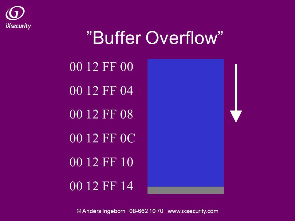 © Anders Ingeborn 08-662 10 70 www.ixsecurity.com Buffer Overflow 00 12 FF 00 00 12 FF 04 00 12 FF 08 00 12 FF 0C 00 12 FF 10 00 12 FF 14