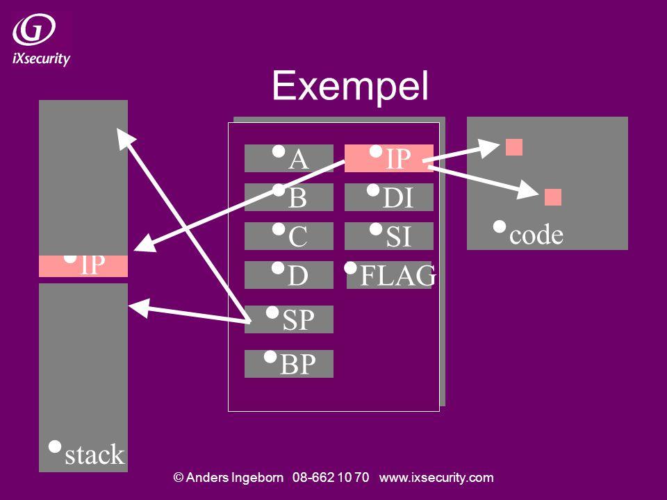 © Anders Ingeborn 08-662 10 70 www.ixsecurity.com Exempel •A•A •B•B •C•C •D•D • code • IP • DI • SI • FLAG • SP • BP • stack • IP