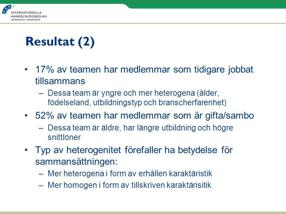 Resultat (2) •17% av teamen har medlemmar som tidigare jobbat tillsammans –Dessa team är yngre och mer heterogena (ålder, födelseland, utbildningstyp