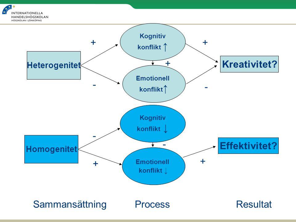 Heterogenitet Homogenitet Kreativitet? Effektivitet? Emotionell konflikt ↓ Kognitiv konflikt ↓ + - + Emotionell konflikt ↑ Kognitiv konflikt ↑ - ++ -