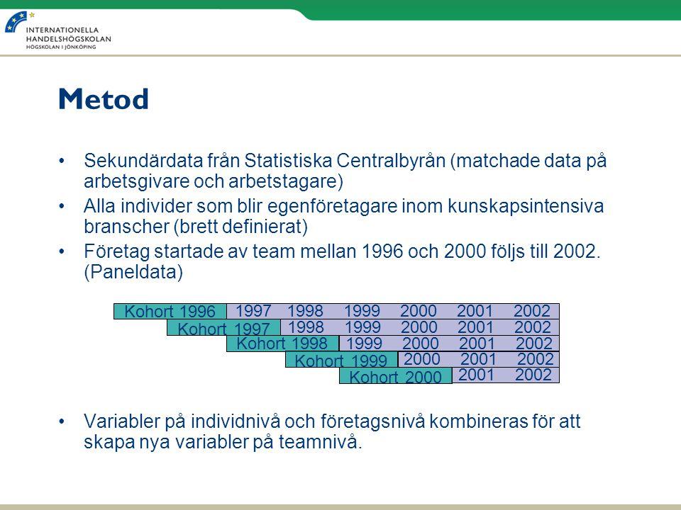 Metod •Sekundärdata från Statistiska Centralbyrån (matchade data på arbetsgivare och arbetstagare) •Alla individer som blir egenföretagare inom kunska