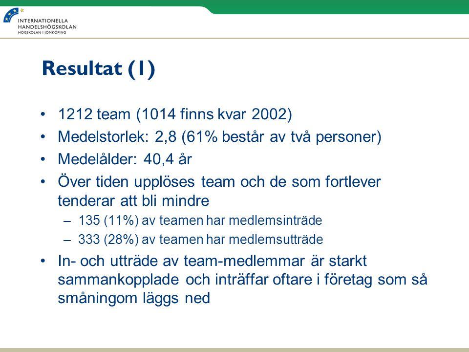 Resultat (1) •1212 team (1014 finns kvar 2002) •Medelstorlek: 2,8 (61% består av två personer) •Medelålder: 40,4 år •Över tiden upplöses team och de s