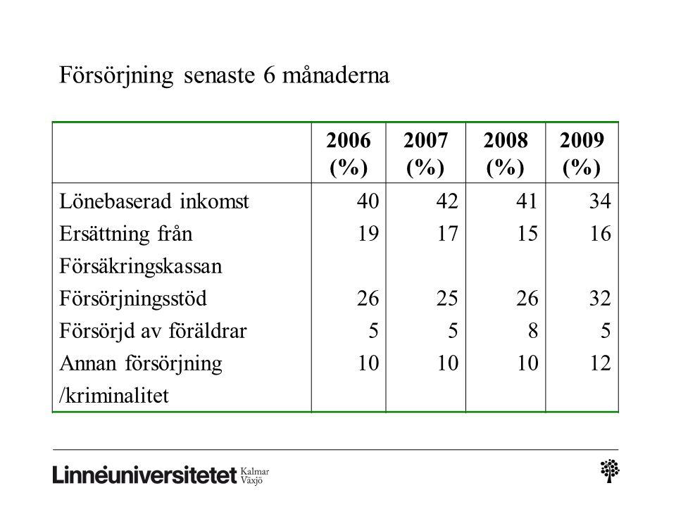 Försörjning senaste 6 månaderna 2006 (%) 2007 (%) 2008 (%) 2009 (%) Lönebaserad inkomst Ersättning från Försäkringskassan Försörjningsstöd Försörjd av föräldrar Annan försörjning /kriminalitet 40 19 26 5 10 42 17 25 5 10 41 15 26 8 10 34 16 32 5 12