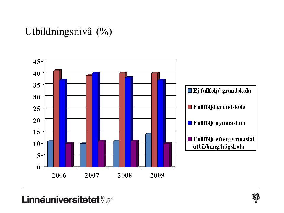 Utbildningsnivå (%)