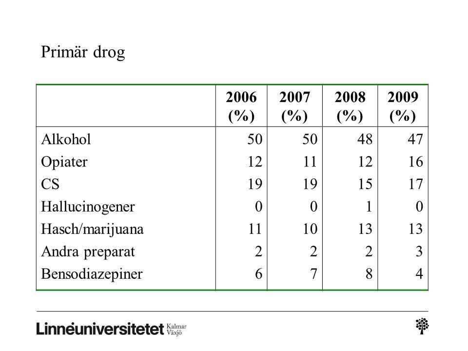 Primär drog 2006 (%) 2007 (%) 2008 (%) 2009 (%) Alkohol Opiater CS Hallucinogener Hasch/marijuana Andra preparat Bensodiazepiner 50 12 19 0 11 2 6 50 11 19 0 10 2 7 48 12 15 1 13 2 8 47 16 17 0 13 3 4