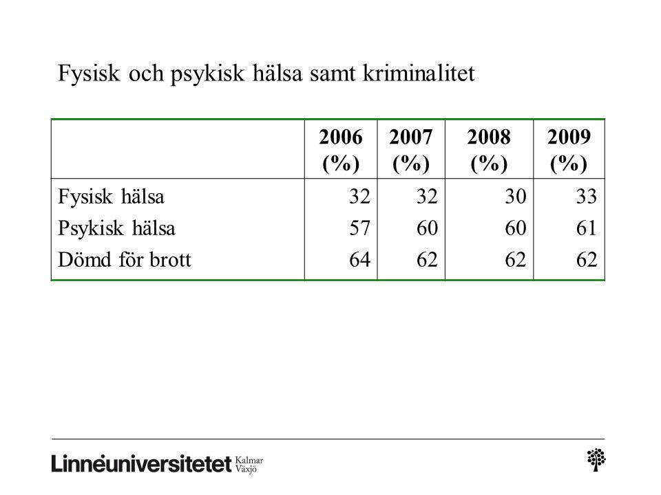 Fysisk och psykisk hälsa samt kriminalitet 2006 (%) 2007 (%) 2008 (%) 2009 (%) Fysisk hälsa Psykisk hälsa Dömd för brott 32 57 64 32 60 62 30 60 62 33 61 62