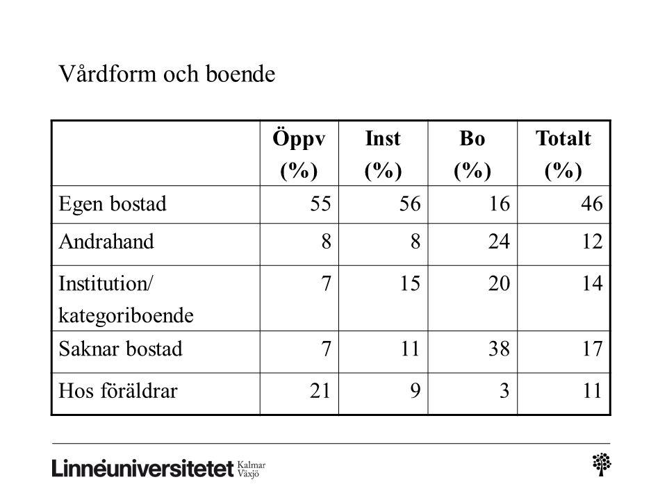 Vårdform och boende Öppv (%) Inst (%) Bo (%) Totalt (%) Egen bostad55561646 Andrahand882412 Institution/ kategoriboende 7152014 Saknar bostad7113817 H