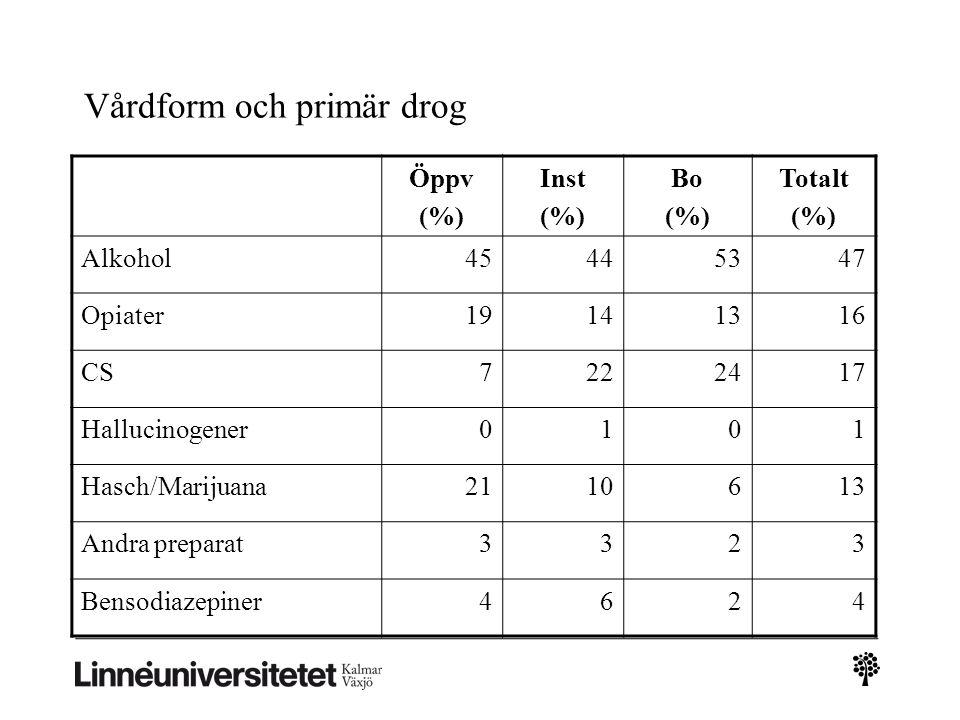 Vårdform och primär drog Öppv (%) Inst (%) Bo (%) Totalt (%) Alkohol45445347 Opiater19141316 CS7222417 Hallucinogener0101 Hasch/Marijuana2110613 Andra preparat3323 Bensodiazepiner4624