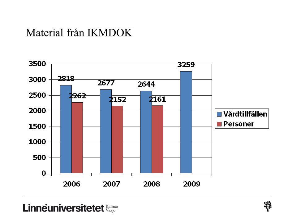 Material från IKMDOK