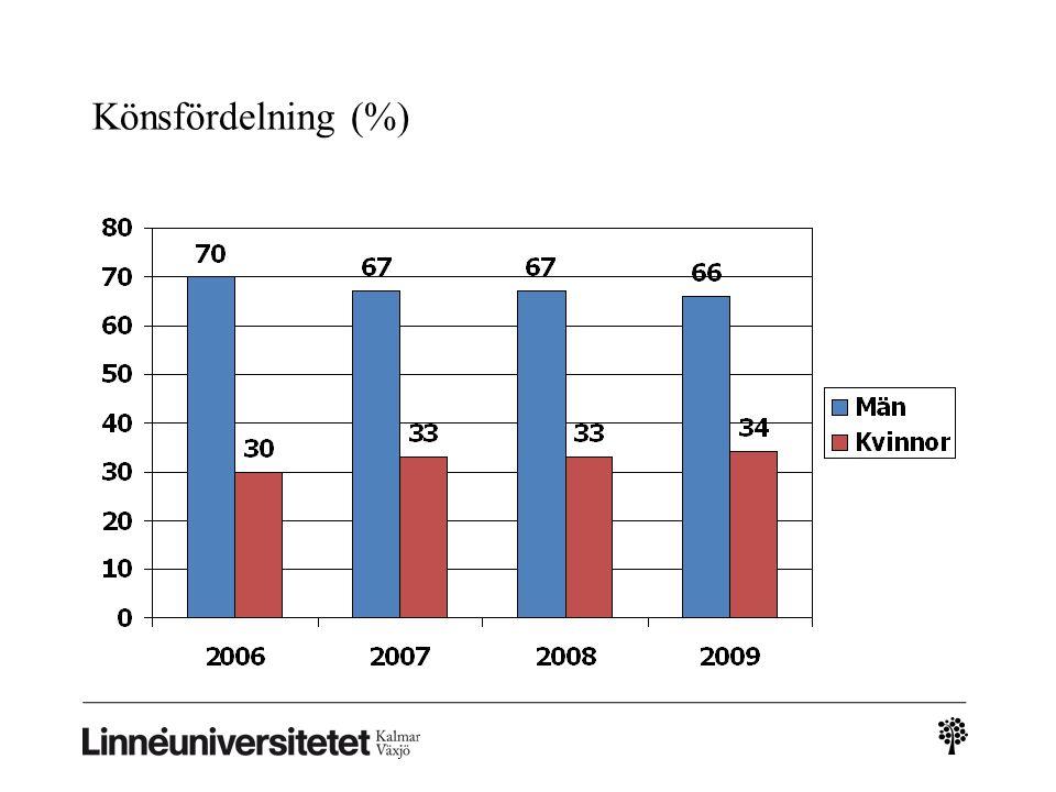 Vårdform och kön Öppv (%) Inst (%) Bo (%) Totalt (%) Kvinnor33363334 Män67646766