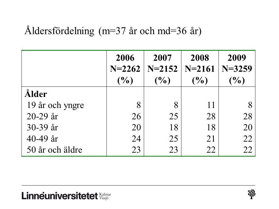 Åldersfördelning (m=37 år och md=36 år) 2006 N=2262 (%) 2007 N=2152 (%) 2008 N=2161 (%) 2009 N=3259 (%) Ålder 19 år och yngre 20-29 år 30-39 år 40-49 år 50 år och äldre 8 26 20 24 23 8 25 18 25 23 11 28 18 21 22 8 28 20 22