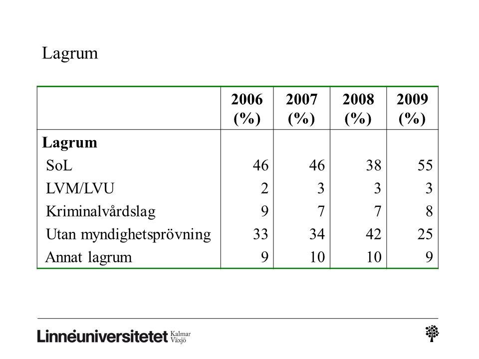 Boendeform senaste 6 månaderna 2006 (%) 2007 (%) 2008 (%) 2009 (%) Egen bostad Andrahand/inneboende/ boendekollektiv Institution/kategoriboende Saknar bostad Hos föräldrar 53 11 12 11 57 10 11 10 55 10 11 15 46 12 14 17 11