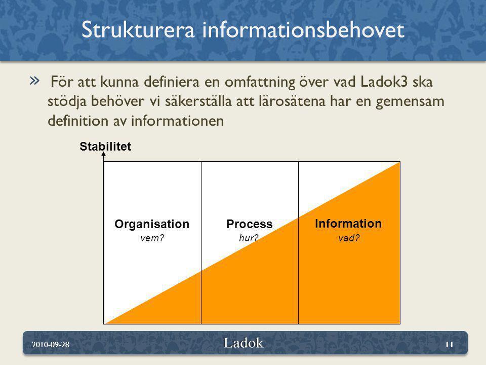 » För att kunna definiera en omfattning över vad Ladok3 ska stödja behöver vi säkerställa att lärosätena har en gemensam definition av informationen Strukturera informationsbehovet 2010-09-2811 Stabilitet OrganisationProcess vem?hur.
