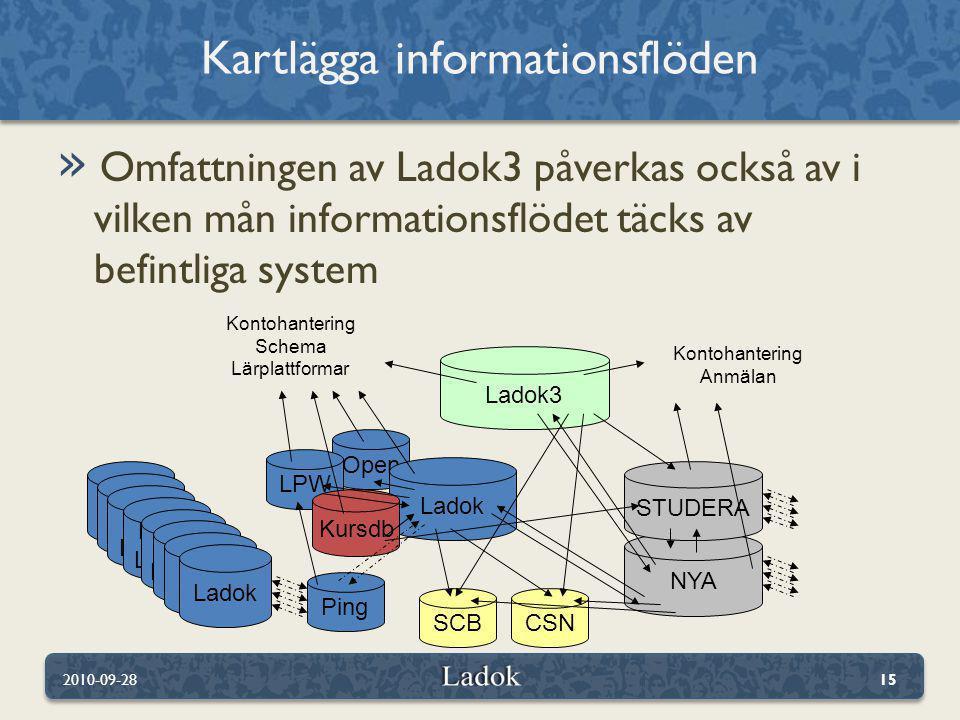 » Omfattningen av Ladok3 påverkas också av i vilken mån informationsflödet täcks av befintliga system Kartlägga informationsflöden 2010-09-2815 Open Ladok Ladok3 NYA STUDERA Ping SCBCSN LPW Kursdb Ladok Lokal Ladok Lokal Ladok Lokal Ladok Lokal Ladok Lokal Ladok Kontohantering Schema Lärplattformar Kontohantering Anmälan