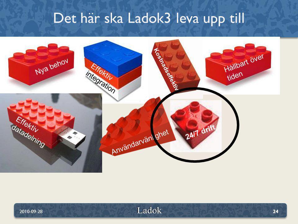 Det här ska Ladok3 leva upp till 2010-09-2824 Hållbart över tiden Effektiv integration Nya behov Kostnadseffektivt Effektiv datadelning 24/7 drift Anv