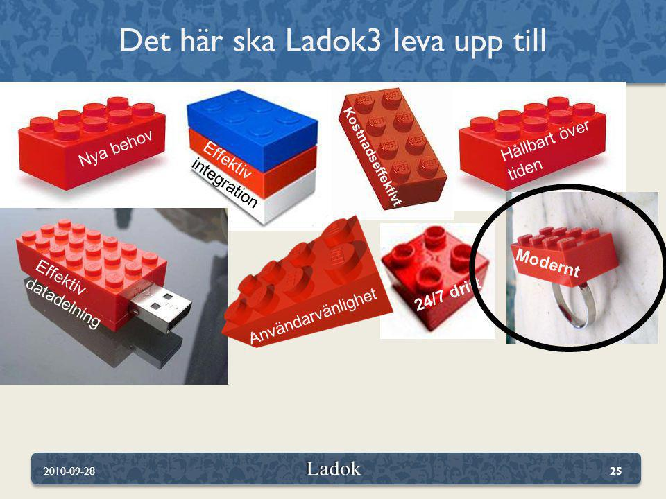 Det här ska Ladok3 leva upp till 2010-09-2825 Hållbart över tiden Effektiv integration Nya behov Kostnadseffektivt Effektiv datadelning 24/7 drift Mod