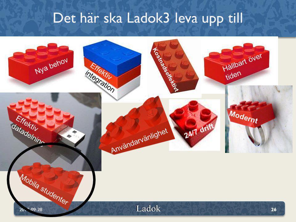Det här ska Ladok3 leva upp till 2010-09-2826 Hållbart över tiden Effektiv integration Nya behov Kostnadseffektivt Effektiv datadelning 24/7 drift Mod