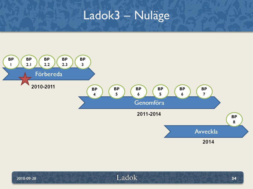 Ladok3 – Nuläge 2010-09-2834 Förbereda Genomföra Avveckla 2010-2011 2011-2014 2014 BP 8 BP 1 BP 2.1 BP 2.2 BP 3 BP 4 BP 5 BP 6 BP 5 BP 6 BP 7 BP 2.3