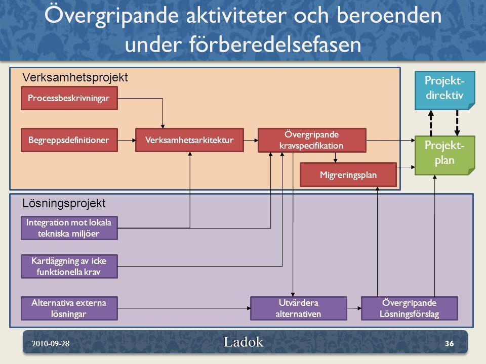 Övergripande aktiviteter och beroenden under förberedelsefasen 2010-09-2836 Processbeskrivningar BegreppsdefinitionerVerksamhetsarkitektur Integration