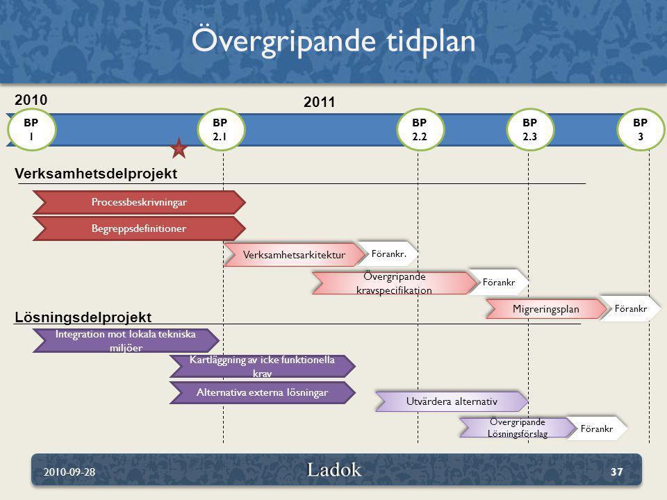 Övergripande tidplan 2010-09-2837 Verksamhetsdelprojekt Processbeskrivningar Lösningsdelprojekt BP 1 BP 2.2 BP 2.3 BP 2.1 Begreppsdefinitioner Verksam