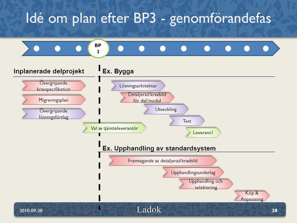 Idé om plan efter BP3 - genomförandefas 2010-09-2838 Inplanerade delprojekt Övergripande kravspecifikation Övergripande lösningsförslag BP 3 Ex. Bygga