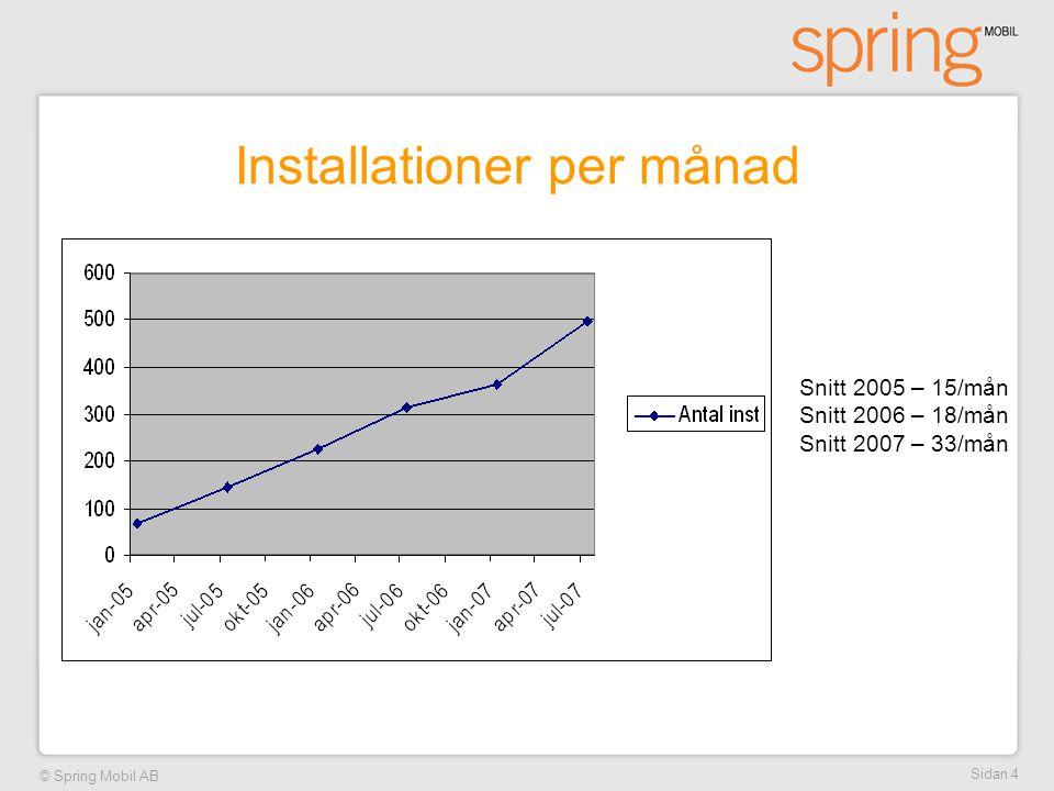© Spring Mobil AB Sidan 4 Installationer per månad Snitt 2005 – 15/mån Snitt 2006 – 18/mån Snitt 2007 – 33/mån