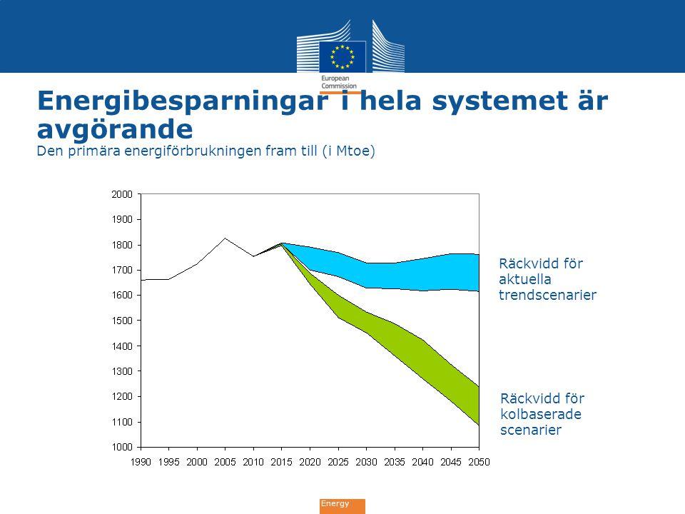 Energy Energibesparningar i hela systemet är avgörande Den primära energiförbrukningen fram till (i Mtoe) Räckvidd för aktuella trendscenarier Räckvid