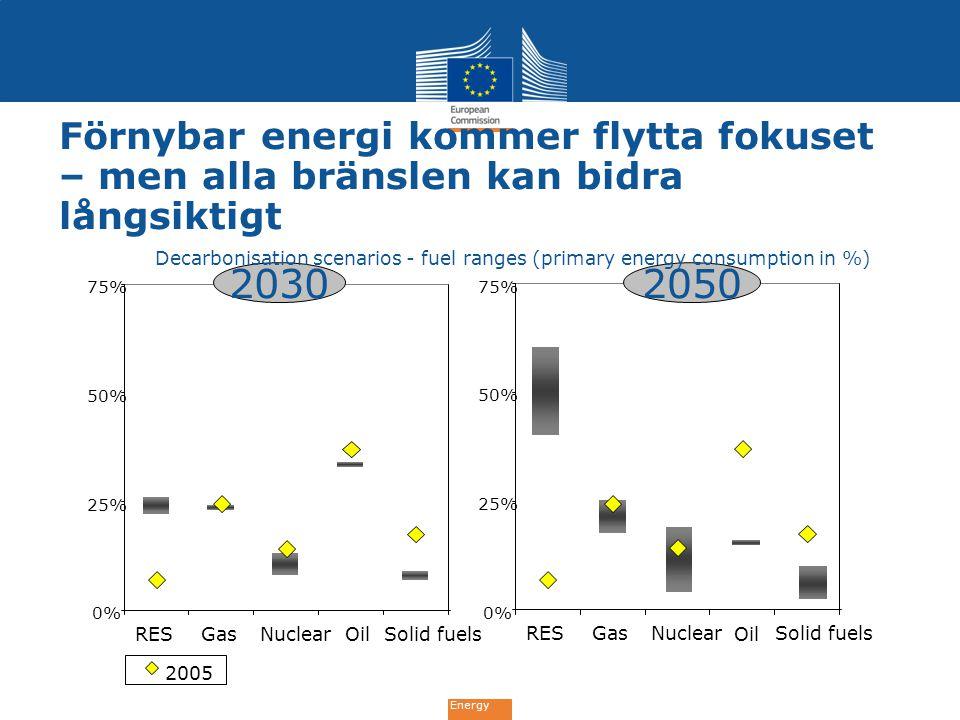 Energy 0% 25% 50% 75% RESGasNuclearOilSolid fuels 0% 25% 50% 75% RESGasNuclear Oil Solid fuels 20302050 Förnybar energi kommer flytta fokuset – men al