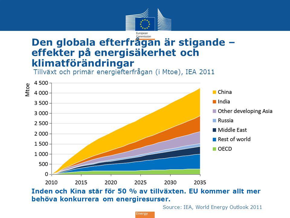 Energy Inden och Kina står för 50 % av tillväxten. EU kommer allt mer behöva konkurrera om energiresurser. Den globala efterfrågan är stigande – effek