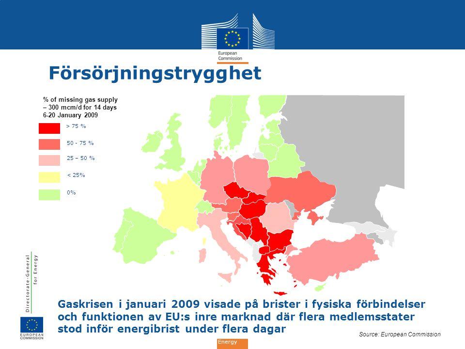 Energy Försörjningstrygghet > 75 % 50 - 75 % 25 – 50 % < 25% 0% % of missing gas supply – 300 mcm/d for 14 days 6-20 January 2009 Source: European Com