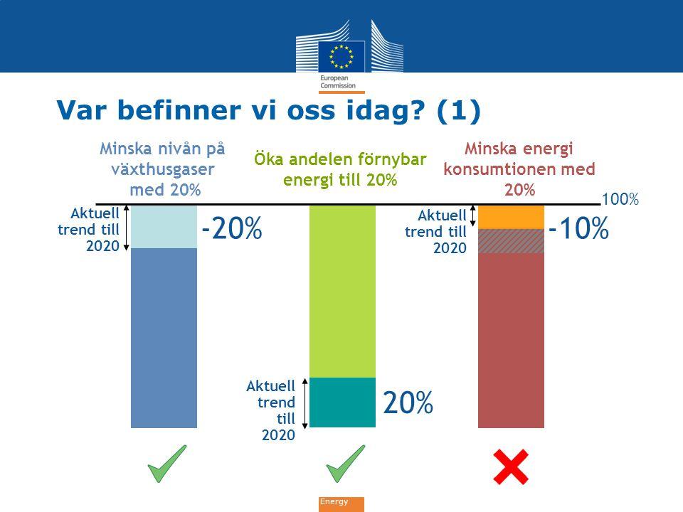 Energy Var befinner vi oss idag? (1) Minska nivån på växthusgaser med 20% Öka andelen förnybar energi till 20% 100% Minska energi konsumtionen med 20%
