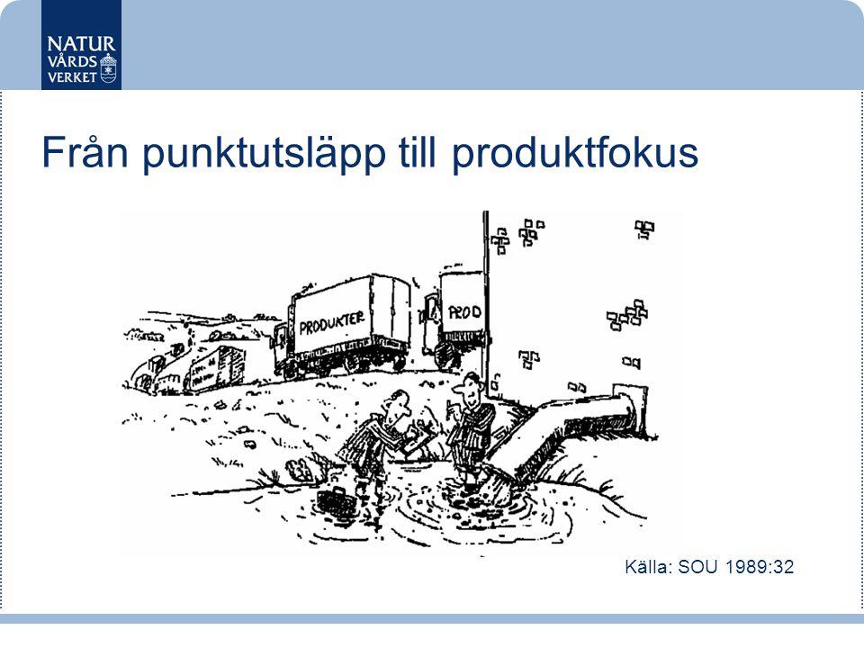 Från punktutsläpp till produktfokus Källa: SOU 1989:32