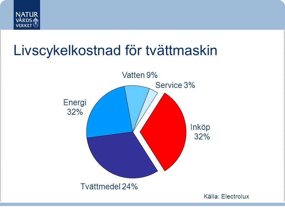 Inköp 32% Tvättmedel 24% Service 3% Energi 32% Vatten 9% Källa: Electrolux Livscykelkostnad för tvättmaskin