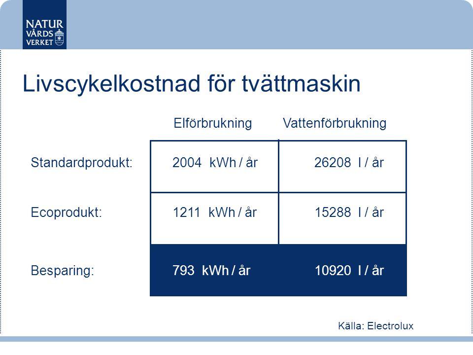 Källa: Electrolux Ecoprodukt:1211 kWh / år15288 l / år Besparing:793 kWh / år10920 l / år Standardprodukt:2004 kWh / år 26208 l / år Livscykelkostnad för tvättmaskin Elförbrukning Vattenförbrukning