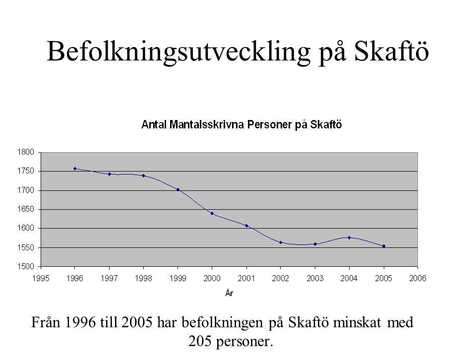 Befolkningsutveckling på Skaftö Från 1996 till 2005 har befolkningen på Skaftö minskat med 205 personer.