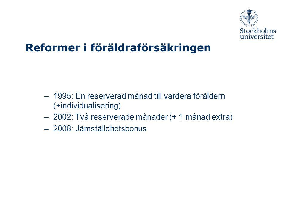Reformer i föräldraförsäkringen –1995: En reserverad månad till vardera föräldern (+individualisering) –2002: Två reserverade månader (+ 1 månad extra) –2008: Jämställdhetsbonus