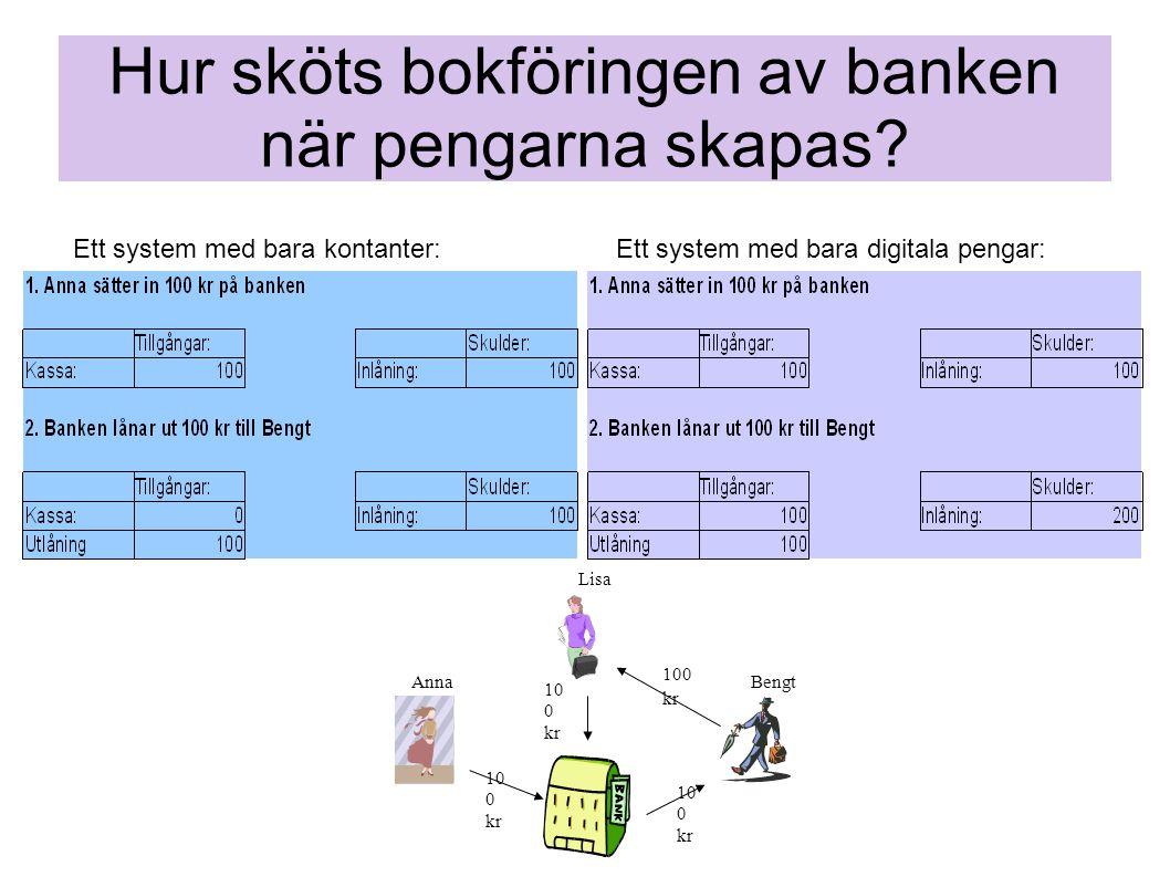 Hur sköts bokföringen av banken när pengarna skapas? 100 kr AnnaBengt Lisa 10 0 kr Ett system med bara kontanter:Ett system med bara digitala pengar: