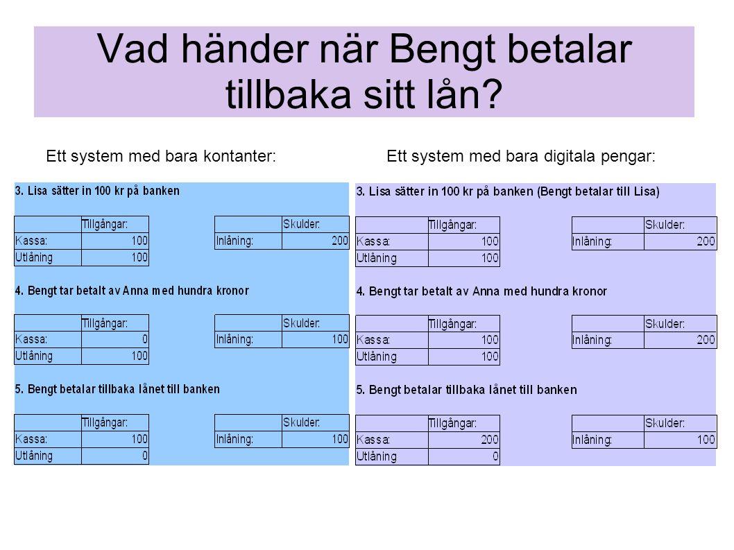 Vad händer när Bengt betalar tillbaka sitt lån? Ett system med bara kontanter:Ett system med bara digitala pengar: