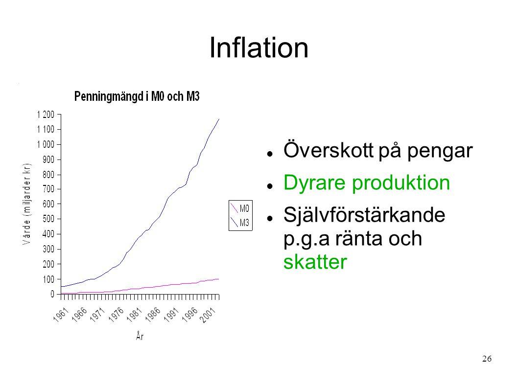 26 Inflation  Överskott på pengar  Dyrare produktion  Självförstärkande p.g.a ränta och skatter