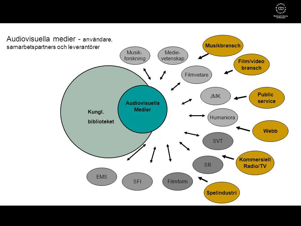 Audiovisuella Medier SVT SR Filmform Film/video bransch Musikbransch Public service Webb Kommersiell Radio/TV Spelindustri SFI Humaniora Medie- vetenskap Musik- forskning Filmvetare JMK Audiovisuella medier - användare, samarbetspartners och leverantörer EMS Kungl.