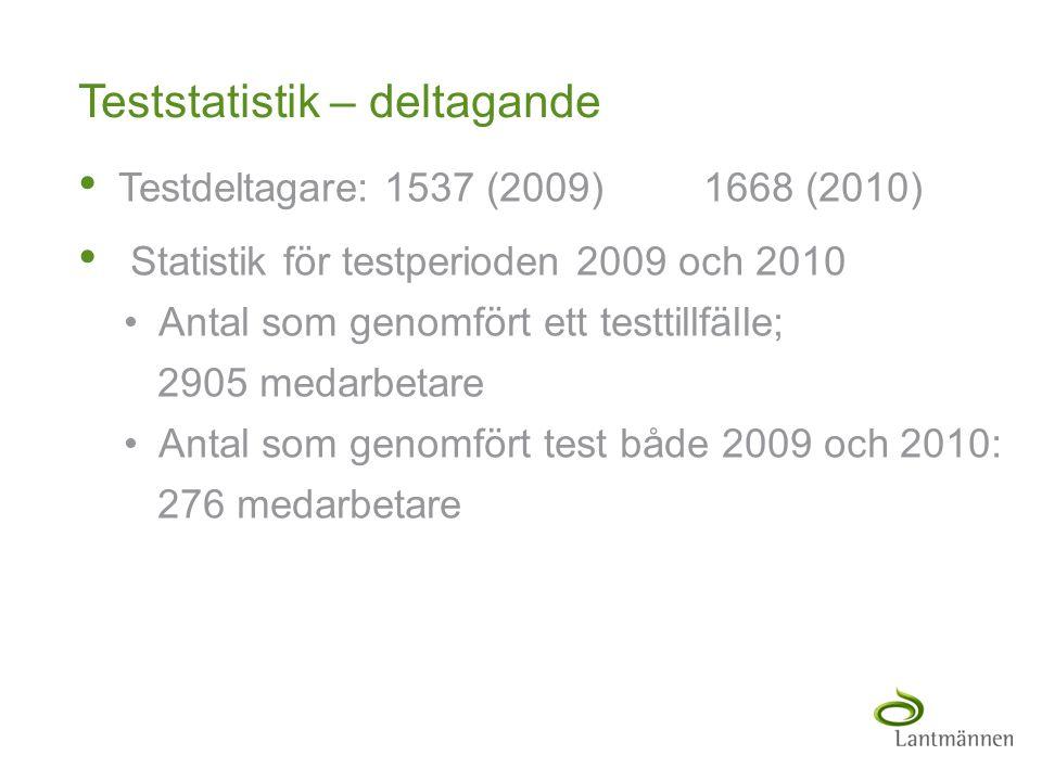 Landscape Teststatistik – deltagande • Testdeltagare: 1537 (2009)1668 (2010) • Statistik för testperioden 2009 och 2010 • Antal som genomfört ett test