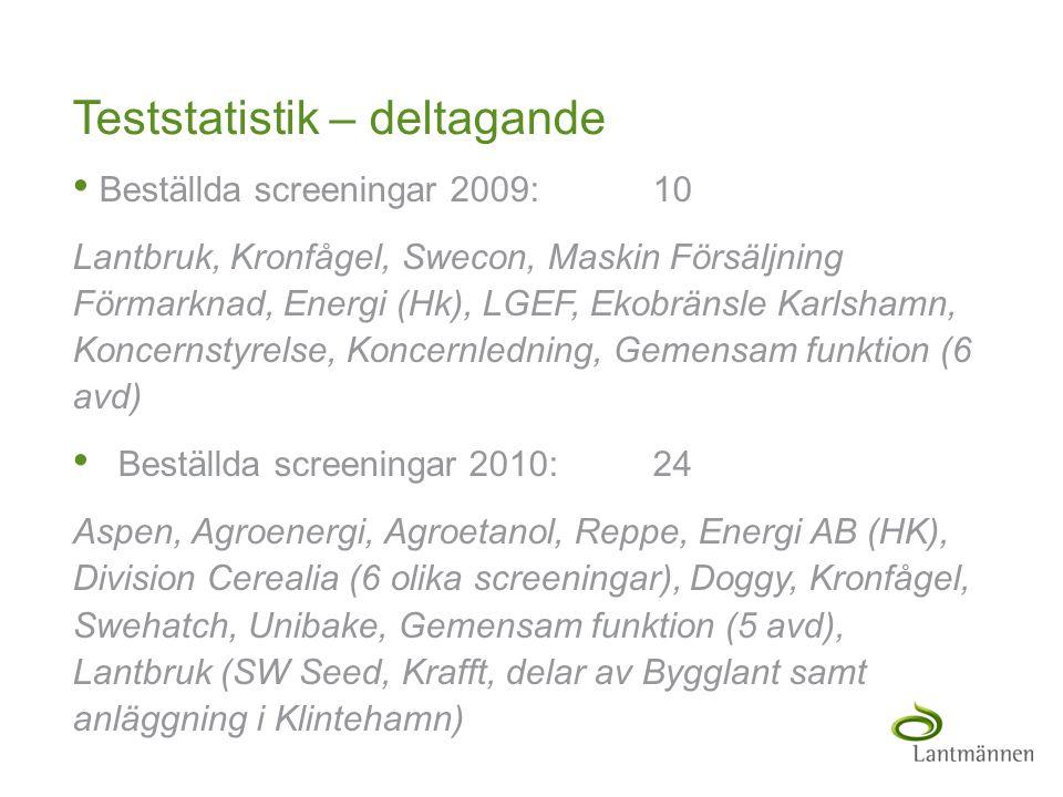 Landscape Teststatistik – deltagande • Beställda screeningar 2009: 10 Lantbruk, Kronfågel, Swecon, Maskin Försäljning Förmarknad, Energi (Hk), LGEF, E